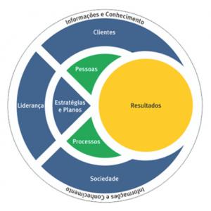 Diagrama do Modelo de Excelência da Gestão